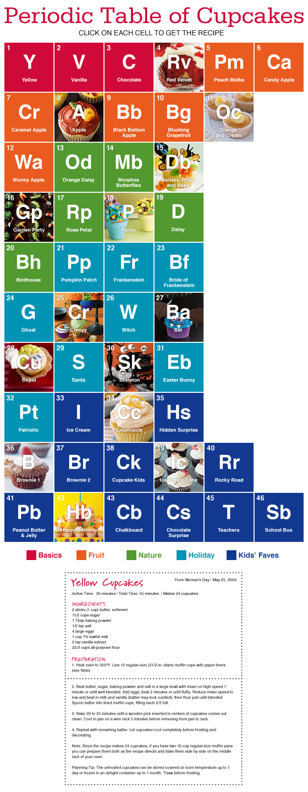 Periodic Table of Cupcakes!